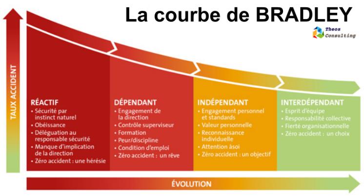 theos_courbe-de-bradley